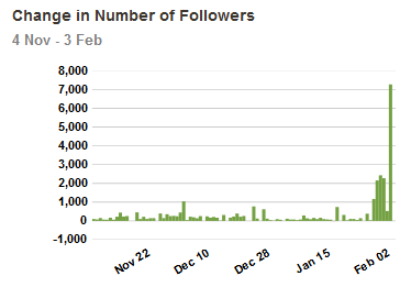 JC Penney - Follower Growth SuperBowl